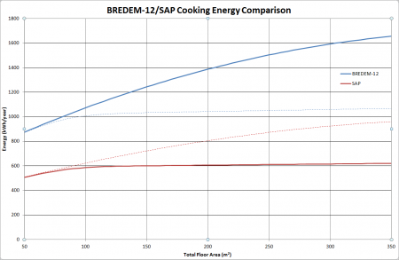 A graph showing variation of the annual energy used in cooking as a function of dwelling floor area as calculated using BREDEM-12 and SAP
