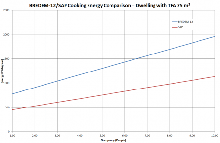 Graph showing variation of annual energy used in cooking as a function of occupancy
