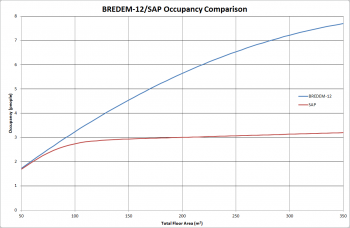 Graph showing variation of occupancy with dwelling floor area as determined by SAP and BREDEM-12
