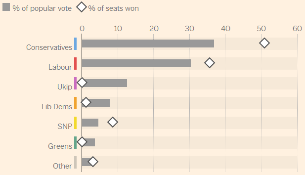 Comparison of seat percentage to vote percentage at the 2015 UK general election. From the Financial Times