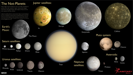 Solar System objects which are not planets, to scale
