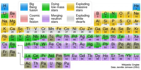 Periodic Table Showing Origin of Elements