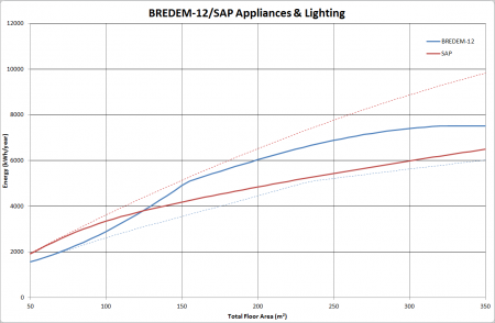 A graph showing variation of the annual energy used for appliances and lighting as a function of dwelling area as calculated by BREDEM-12 and SAP 2009