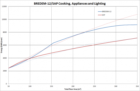 Graph showing variation of annual energy used in cooking and for appliances and lighting as a function of floor area, as calculated by BREDEM-12 and SAP