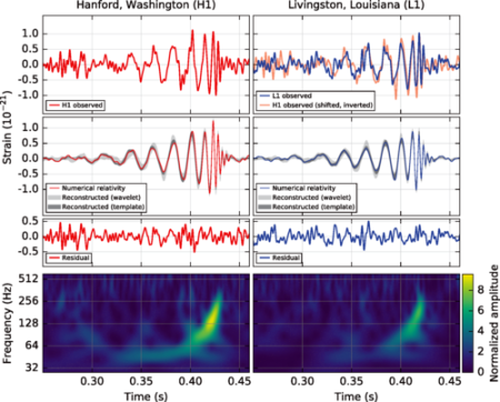 The gravitational-wave event GW150914 observed by the LIGO Hanford (H1, left column panels) and Livingston (L1, right column panels) detectors.